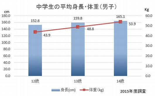 中学生 平均身長
