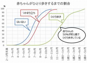 赤ちゃんが歩くまでの平均グラフ