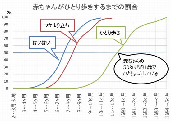 赤ちゃんが歩く(はいはい・つかまり立ち・ひとり歩き)までの平均 グラフ