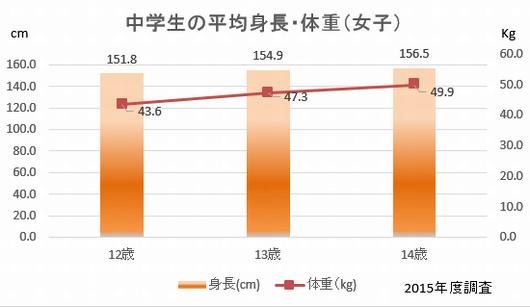 中学生 女子 平均身長
