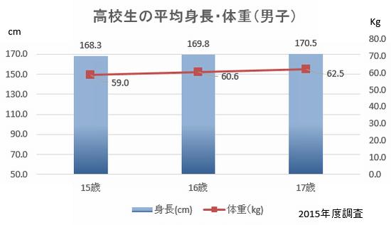 高校生 男子 平均 身長 体重