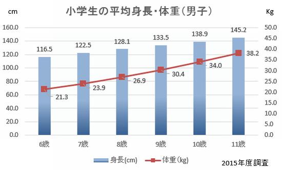 小学生 平均身長 男子