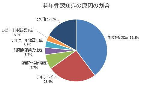若年性認知症の原因の割合 グラフ