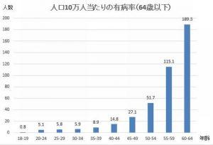 認知症が発症する年齢・人数のグラフ
