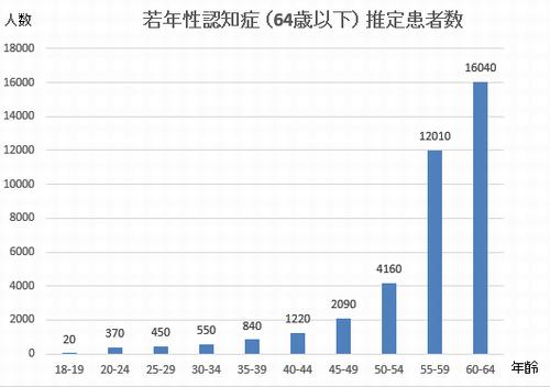 若年性認知症(64歳以下)が発症する年齢・人数のグラフ