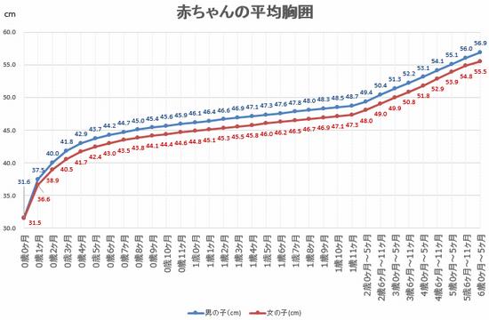 赤ちゃんの平均胸囲のグラフ
