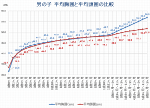 赤ちゃんの平均胸囲・平均頭囲の比較グラフ