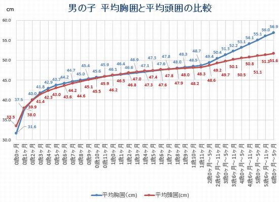 赤ちゃんの平均胸囲・平均頭囲の比較グラフ(男の子)