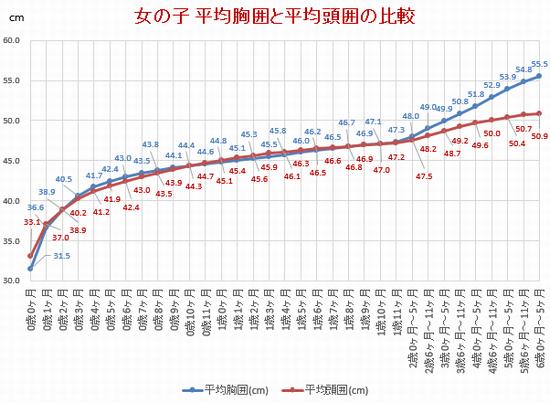 赤ちゃんの平均胸囲・平均頭囲の比較グラフ(女の子)