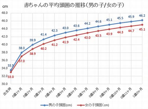 赤ちゃんの平均頭囲グラフ