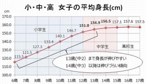 中学生女子の平均身長のグラフ