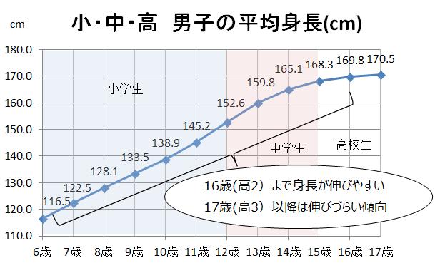 高校生男子の身長の伸び方グラフ