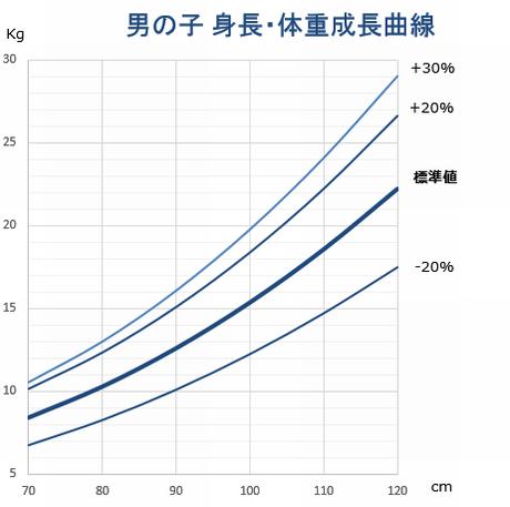 男の子 成長曲線グラフ