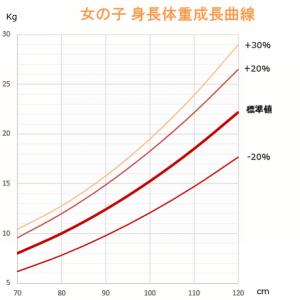 女の子 成長曲線グラフ