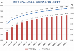 男の子 0歳~12ヶ月の平均身長・体重の推移グラフ