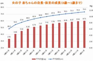 女の子 0歳~12ヶ月の平均身長・体重の推移グラフ