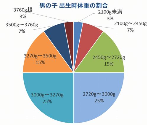 男の子の出生時の平均体重の割合グラフ