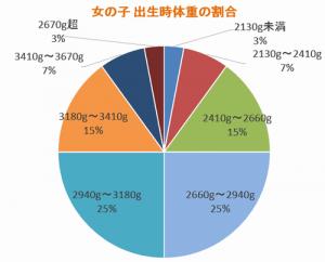 女の子の出生時の平均体重の割合