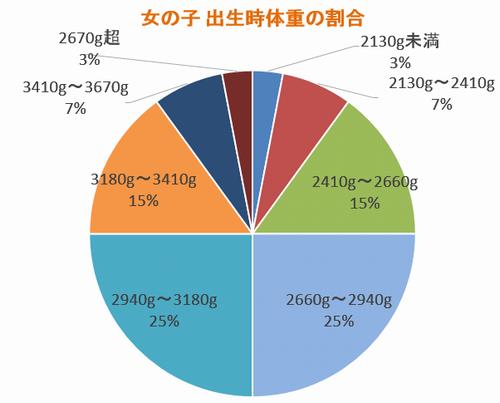 女の子の出生時の平均体重の割合グラフ